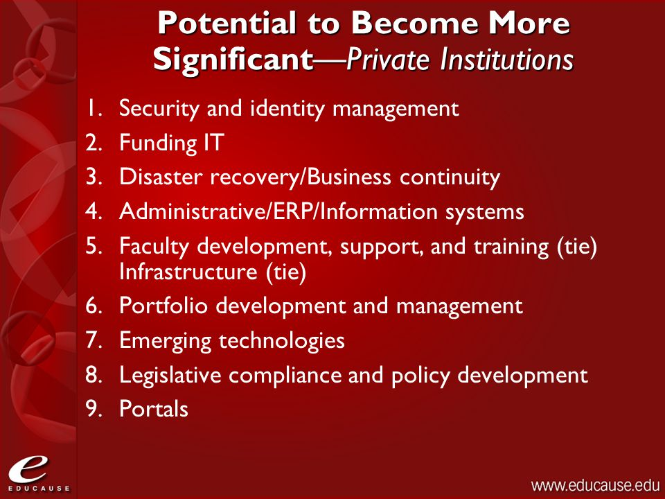 Potential to Become More Significant—Private Institutions 1.Security and identity management 2.Funding IT 3.Disaster recovery/Business continuity 4.Ad
