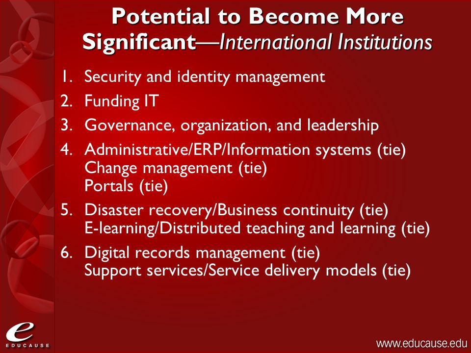 Potential to Become More Significant—International Institutions 1.Security and identity management 2.Funding IT 3.Governance, organization, and leadership 4.Administrative/ERP/Information systems (tie) Change management (tie) Portals (tie) 5.Disaster recovery/Business continuity (tie) E-learning/Distributed teaching and learning (tie) 6.Digital records management (tie) Support services/Service delivery models (tie)