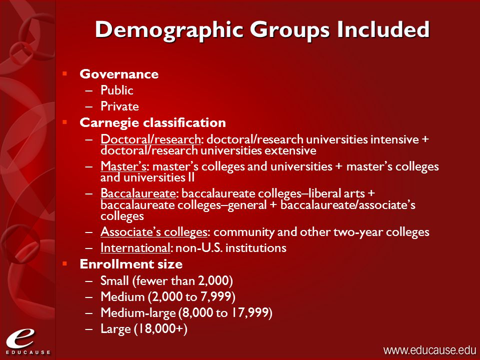 Demographic Groups Included  Governance –Public –Private  Carnegie classification –Doctoral/research: doctoral/research universities intensive + doctoral/research universities extensive –Master's: master's colleges and universities + master's colleges and universities II –Baccalaureate: baccalaureate colleges–liberal arts + baccalaureate colleges–general + baccalaureate/associate's colleges –Associate's colleges: community and other two-year colleges –International: non-U.S.