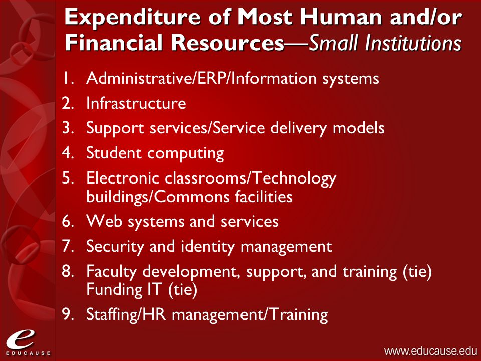 Expenditure of Most Human and/or Financial Resources—Small Institutions 1.Administrative/ERP/Information systems 2.Infrastructure 3.Support services/S