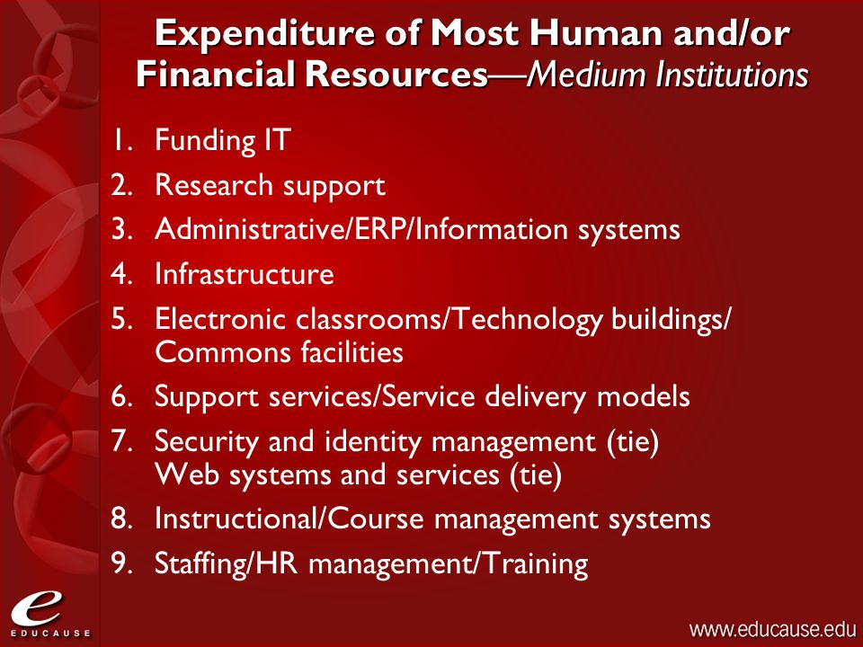 Expenditure of Most Human and/or Financial Resources—Medium Institutions 1.Funding IT 2.Research support 3.Administrative/ERP/Information systems 4.In