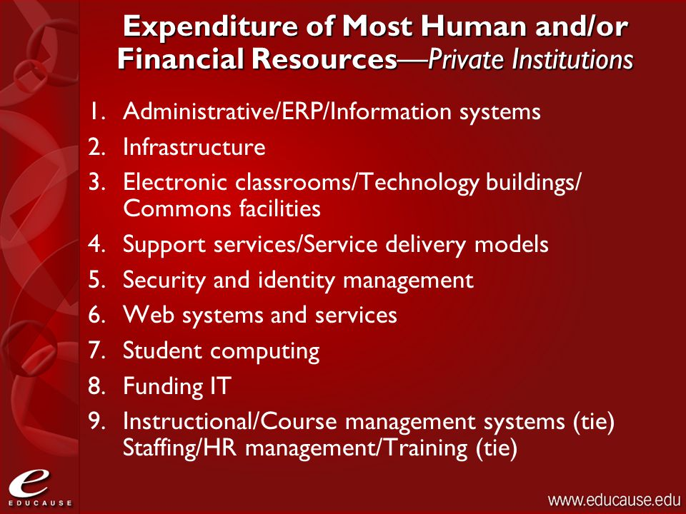 Expenditure of Most Human and/or Financial Resources—Private Institutions 1.Administrative/ERP/Information systems 2.Infrastructure 3.Electronic classrooms/Technology buildings/ Commons facilities 4.Support services/Service delivery models 5.Security and identity management 6.Web systems and services 7.Student computing 8.Funding IT 9.Instructional/Course management systems (tie) Staffing/HR management/Training (tie)