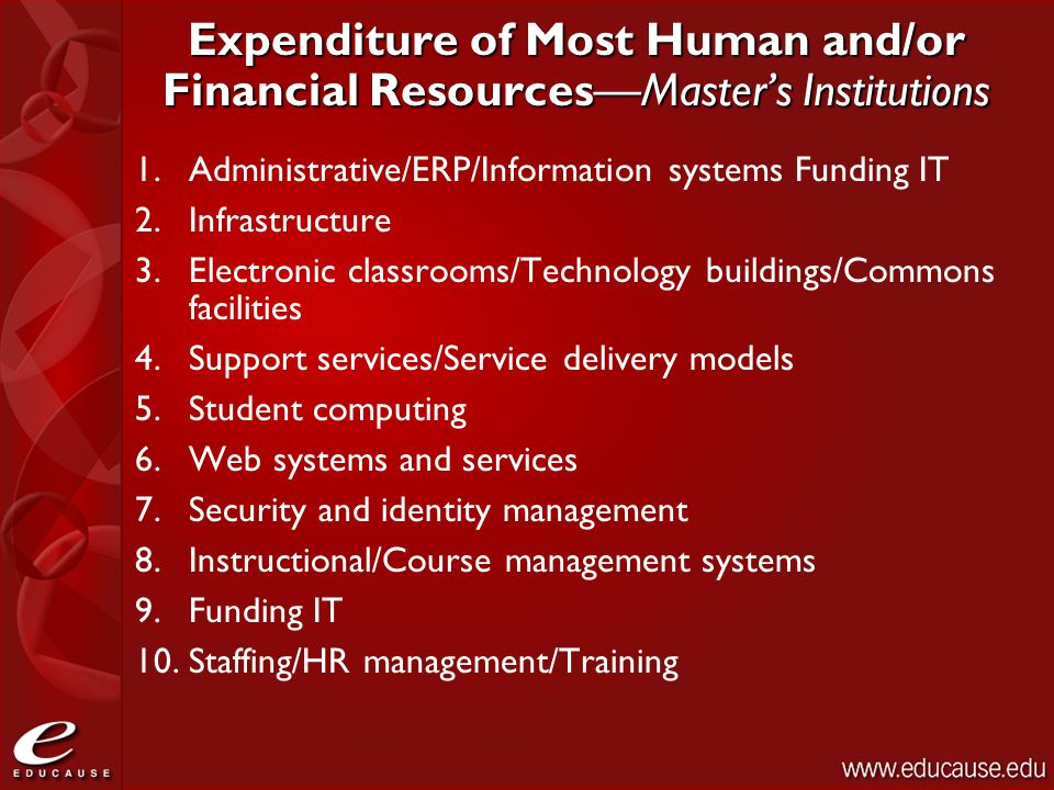 Expenditure of Most Human and/or Financial Resources—Master's Institutions 1.Administrative/ERP/Information systems Funding IT 2.Infrastructure 3.Elec