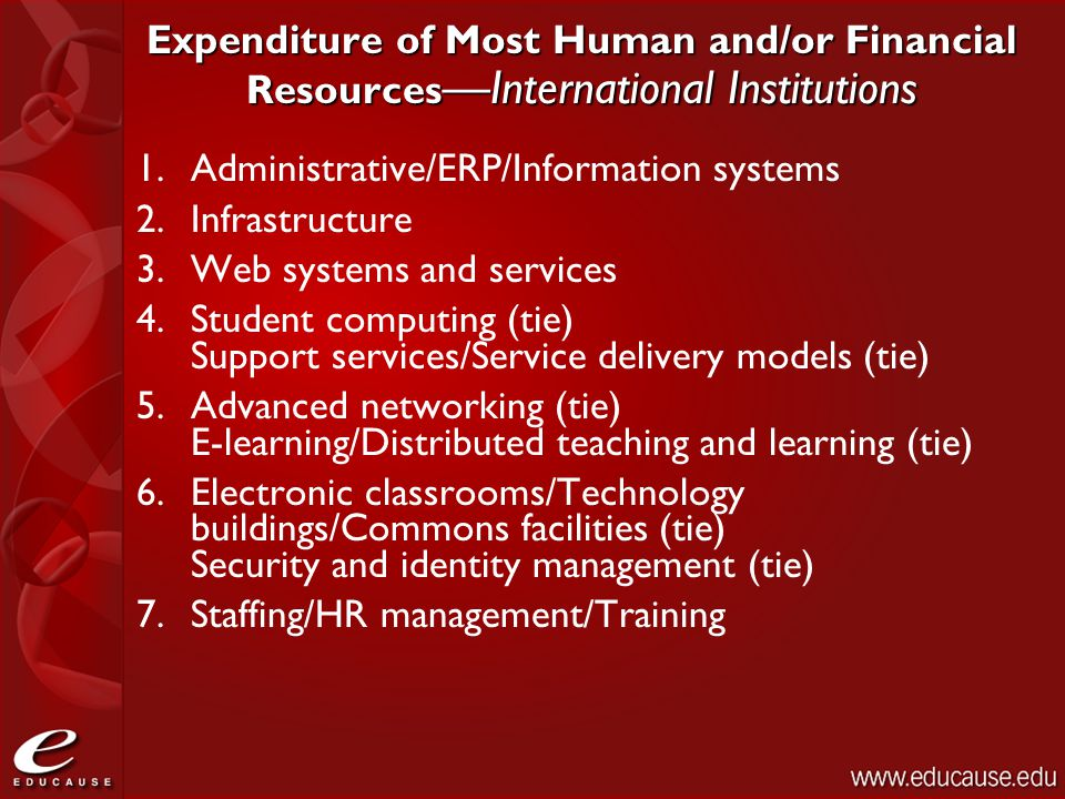 Expenditure of Most Human and/or Financial Resources —International Institutions 1.Administrative/ERP/Information systems 2.Infrastructure 3.Web syste