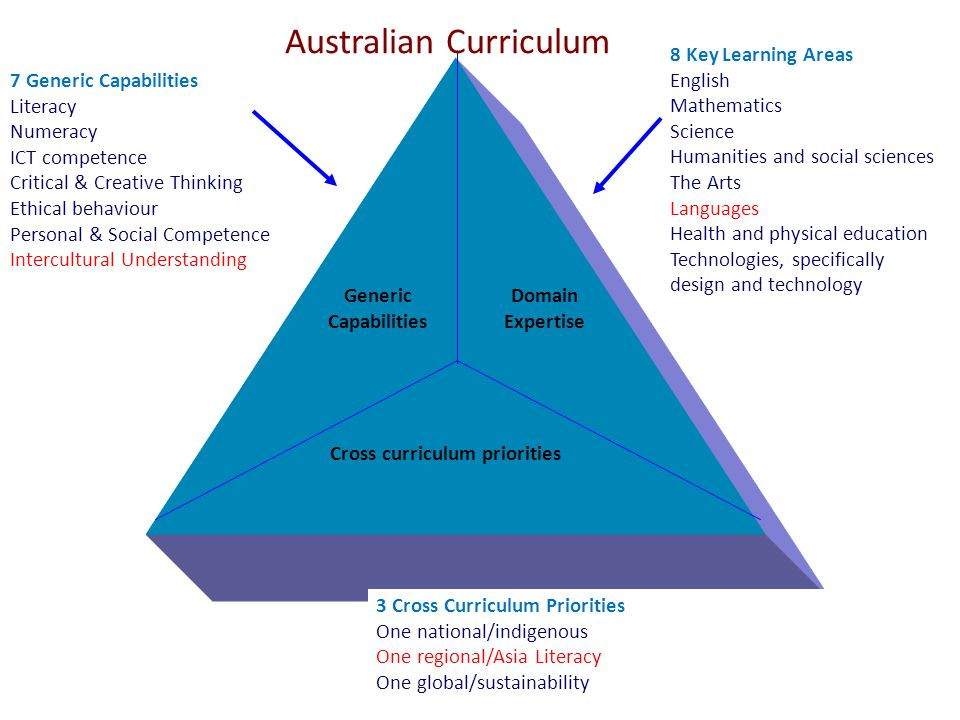 Cross curriculum priorities Generic Capabilities Domain Expertise 7 Generic Capabilities Literacy Numeracy ICT competence Critical & Creative Thinking Ethical behaviour Personal & Social Competence Intercultural Understanding 8 Key Learning Areas English Mathematics Science Humanities and social sciences The Arts Languages Health and physical education Technologies, specifically design and technology 3 Cross Curriculum Priorities One national/indigenous One regional/Asia Literacy One global/sustainability Australian Curriculum