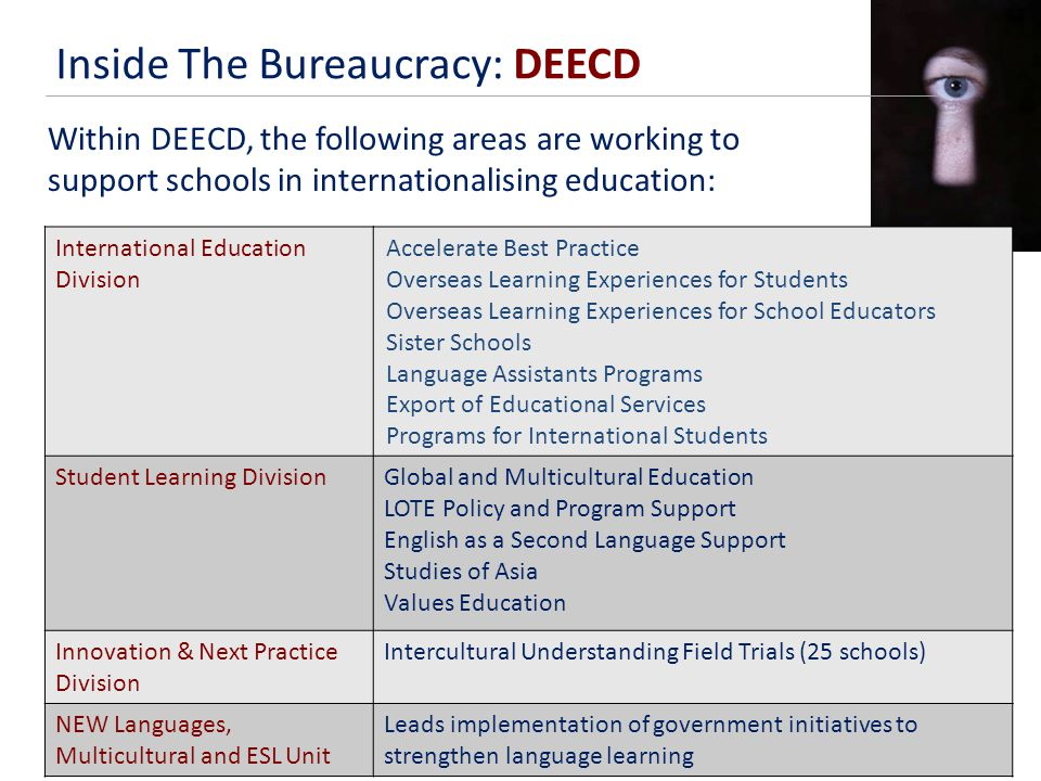 Inside The Bureaucracy: DEECD Within DEECD, the following areas are working to support schools in internationalising education: International Education Division Accelerate Best Practice Overseas Learning Experiences for Students Overseas Learning Experiences for School Educators Sister Schools Language Assistants Programs Export of Educational Services Programs for International Students Student Learning DivisionGlobal and Multicultural Education LOTE Policy and Program Support English as a Second Language Support Studies of Asia Values Education Innovation & Next Practice Division Intercultural Understanding Field Trials (25 schools) NEW Languages, Multicultural and ESL Unit Leads implementation of government initiatives to strengthen language learning