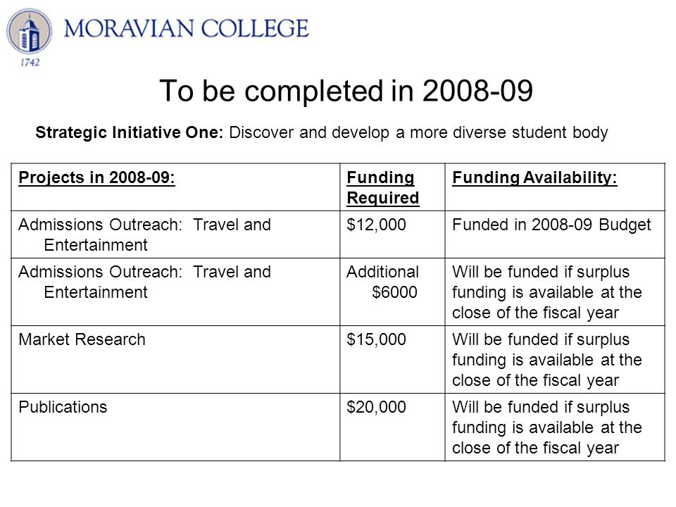 To be completed in 2008-09 Projects in 2008-09:Funding Required Funding Availability: Admissions Outreach: Travel and Entertainment $12,000Funded in 2008-09 Budget Admissions Outreach: Travel and Entertainment Additional $6000 Will be funded if surplus funding is available at the close of the fiscal year Market Research$15,000Will be funded if surplus funding is available at the close of the fiscal year Publications$20,000Will be funded if surplus funding is available at the close of the fiscal year Strategic Initiative One: Discover and develop a more diverse student body