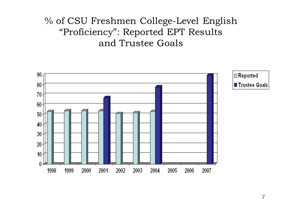 7 % of CSU Freshmen College-Level English Proficiency : Reported EPT Results and Trustee Goals
