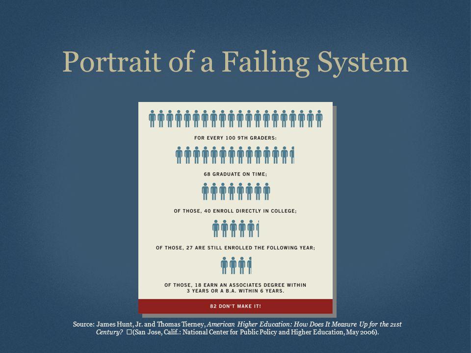 Portrait of a Failing System Source: James Hunt, Jr.
