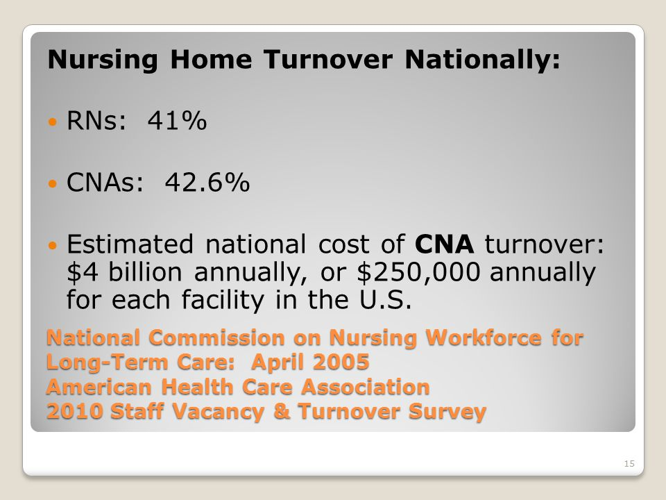 15 National Commission on Nursing Workforce for Long-Term Care: April 2005 American Health Care Association 2010 Staff Vacancy & Turnover Survey Nursing Home Turnover Nationally: RNs: 41% CNAs: 42.6% Estimated national cost of CNA turnover: $4 billion annually, or $250,000 annually for each facility in the U.S.