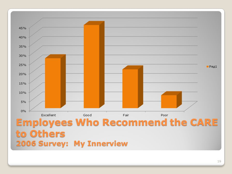 19 Employees Who Recommend the CARE to Others 2006 Survey: My Innerview