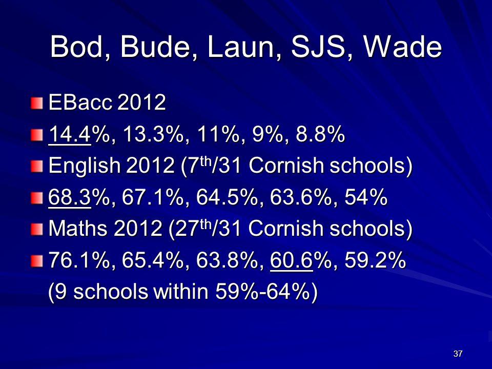 37 Bod, Bude, Laun, SJS, Wade EBacc 2012 14.4%, 13.3%, 11%, 9%, 8.8% English 2012 (7 th /31 Cornish schools) 68.3%, 67.1%, 64.5%, 63.6%, 54% Maths 2012 (27 th /31 Cornish schools) 76.1%, 65.4%, 63.8%, 60.6%, 59.2% (9 schools within 59%-64%) (9 schools within 59%-64%)