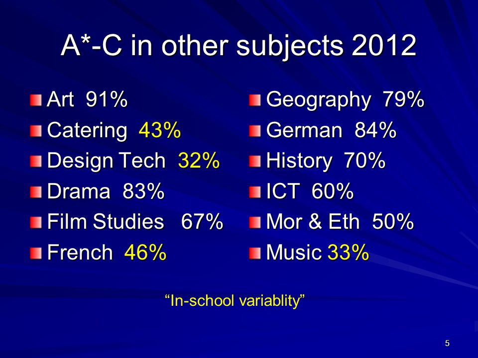 5 A*-C in other subjects 2012 Art 91% Catering 43% Design Tech 32% Drama 83% Film Studies 67% French 46% Geography 79% German 84% History 70% ICT 60% Mor & Eth 50% Music 33% In-school variablity