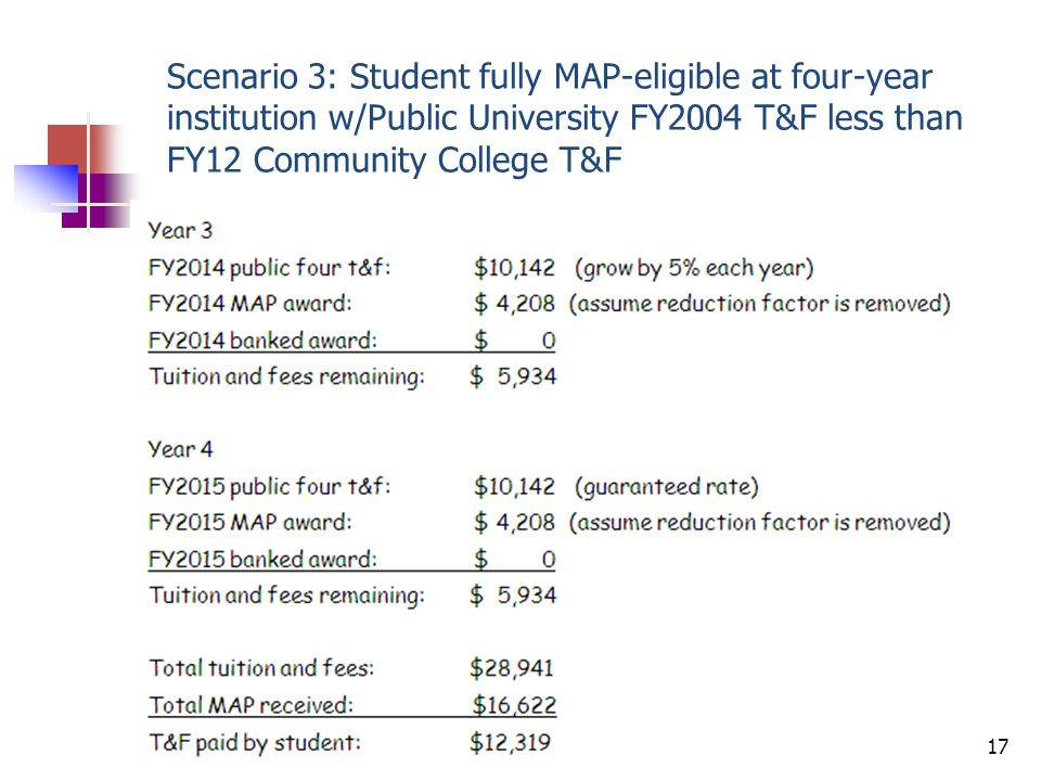 Scenario 3: Student fully MAP-eligible at four-year institution w/Public University FY2004 T&F less than FY12 Community College T&F 18