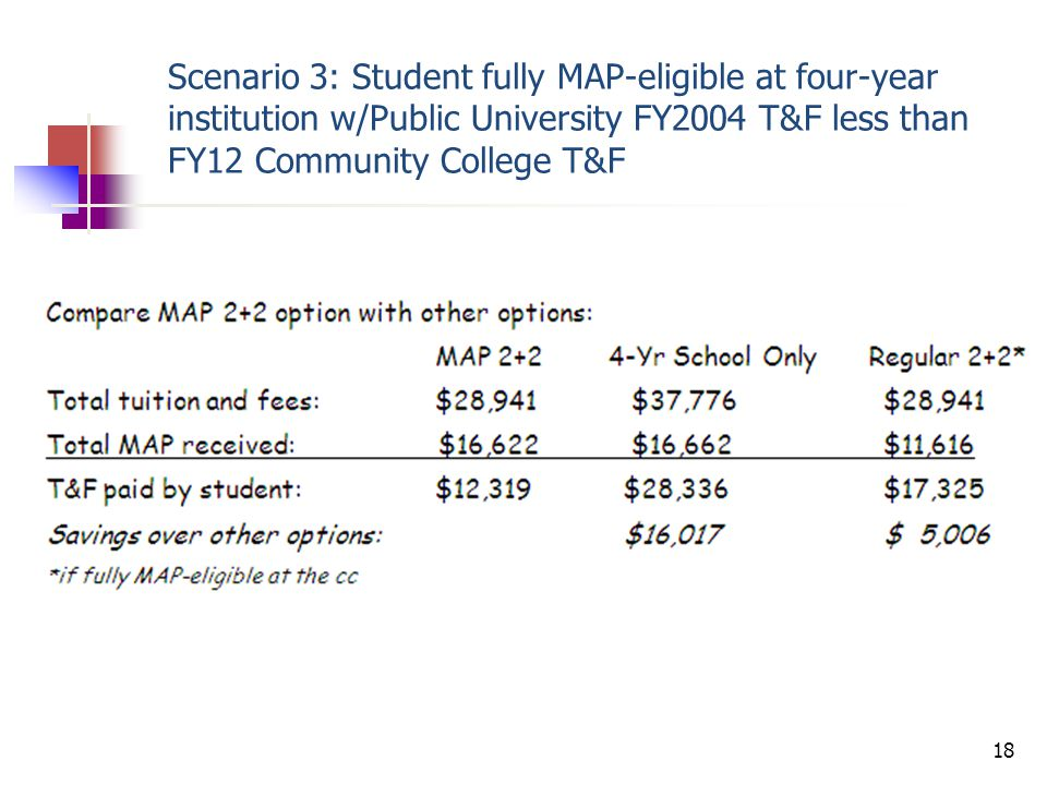 Scenario 4: Student partially MAP-eligible at four-year institution w/FY2004 tuition and fees greater than maximum award.