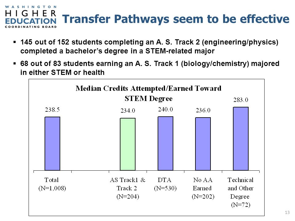 Transfer Pathways seem to be effective  145 out of 152 students completing an A.