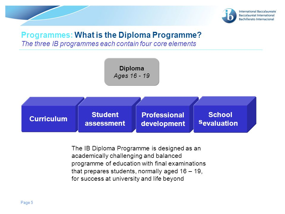 © International Baccalaureate Organization 2007 Page 6 Contents: What does the Diploma Programme curriculum contain.