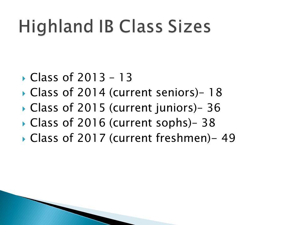  Class of 2013 – 13  Class of 2014 (current seniors)– 18  Class of 2015 (current juniors)– 36  Class of 2016 (current sophs)– 38  Class of 2017 (current freshmen)- 49