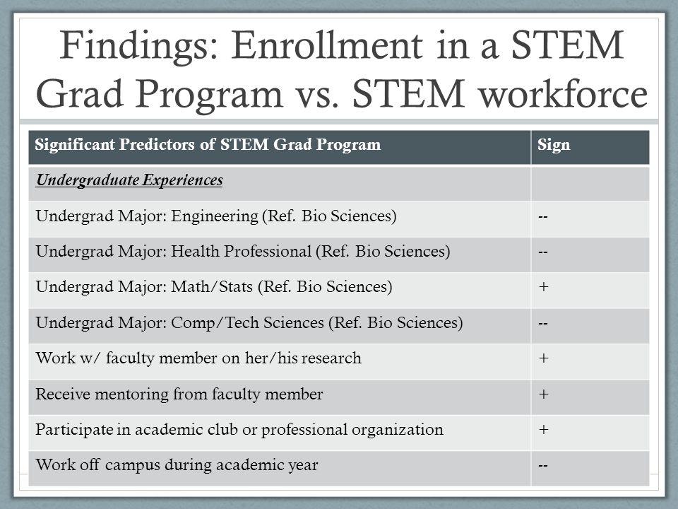 Findings: Enrollment in a STEM Grad Program vs.