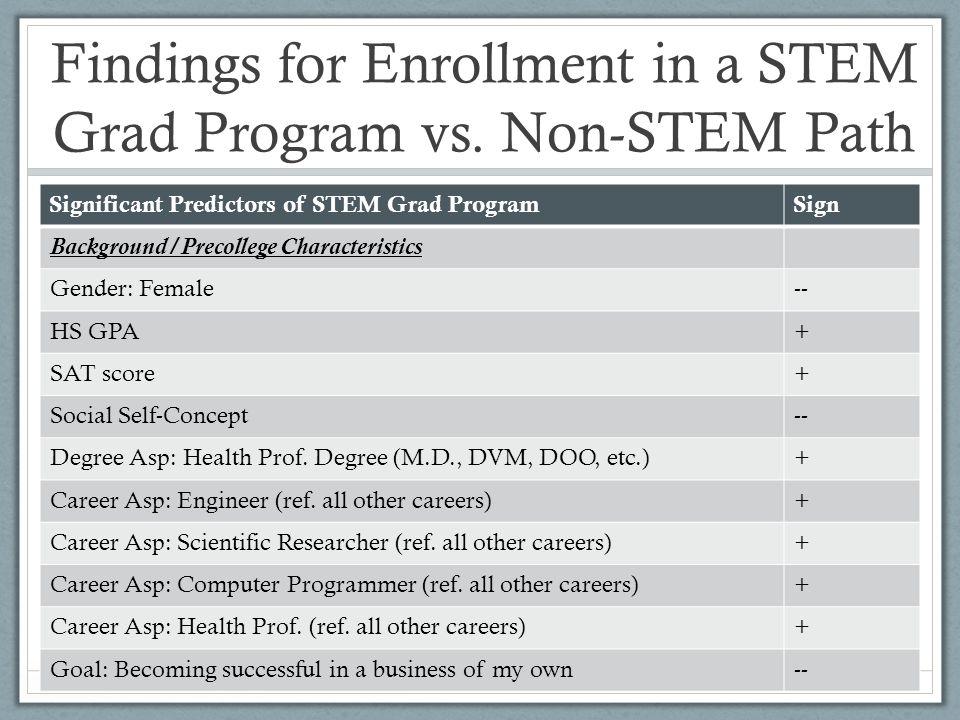 Findings for Enrollment in a STEM Grad Program vs.