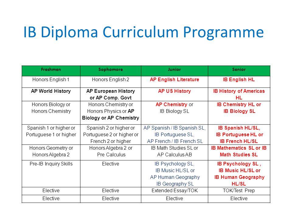 IB Diploma Curriculum Programme FreshmenSophomoreJuniorSenior Honors English 1Honors English 2AP English LiteratureIB English HL AP World History AP E