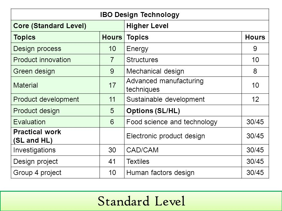 Standard Level IBO Design Technology Core (Standard Level)Higher Level TopicsHoursTopicsHours Design process10Energy9 Product innovation7Structures10 Green design9Mechanical design8 Material17 Advanced manufacturing techniques 10 Product development11Sustainable development12 Product design5Options (SL/HL) Evaluation6Food science and technology30/45 Practical work (SL and HL) Electronic product design30/45 Investigations30CAD/CAM30/45 Design project41Textiles30/45 Group 4 project10Human factors design30/45