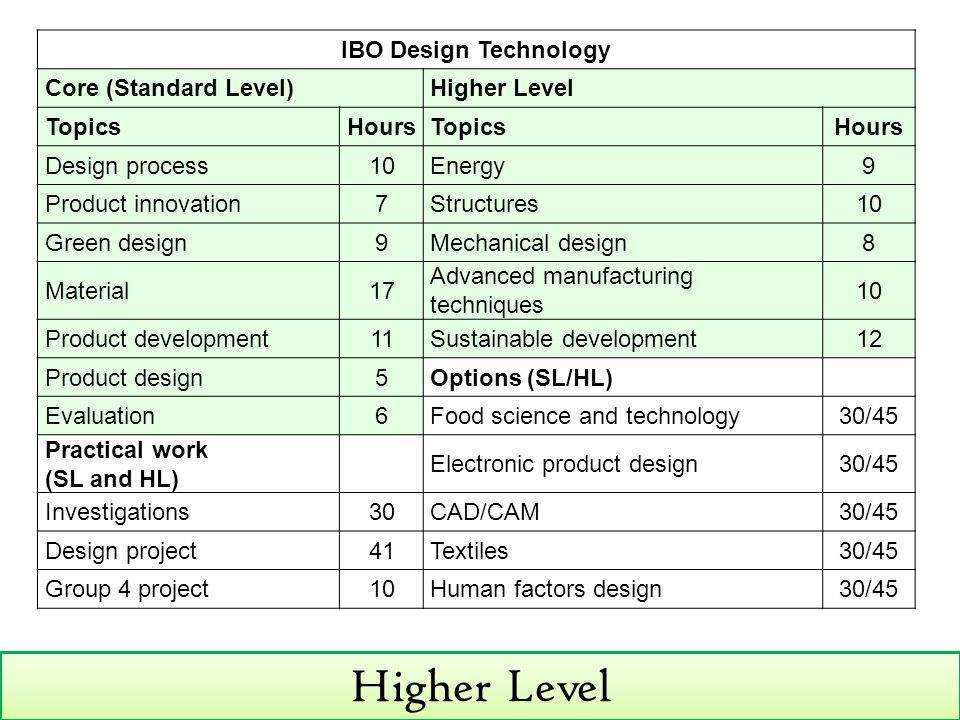 Higher Level IBO Design Technology Core (Standard Level)Higher Level TopicsHoursTopicsHours Design process10Energy9 Product innovation7Structures10 Green design9Mechanical design8 Material17 Advanced manufacturing techniques 10 Product development11Sustainable development12 Product design5Options (SL/HL) Evaluation6Food science and technology30/45 Practical work (SL and HL) Electronic product design30/45 Investigations30CAD/CAM30/45 Design project41Textiles30/45 Group 4 project10Human factors design30/45
