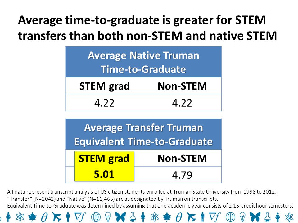 Average time-to-graduate is greater for STEM transfers than both non-STEM and native STEM Average Native Truman Time-to-Graduate STEM gradNon-STEM 4.22 Average Transfer Truman Equivalent Time-to-Graduate STEM gradNon-STEM 5.014.79 STEM grad 5.01 STEM grad 5.01 All data represent transcript analysis of US citizen students enrolled at Truman State University from 1998 to 2012.
