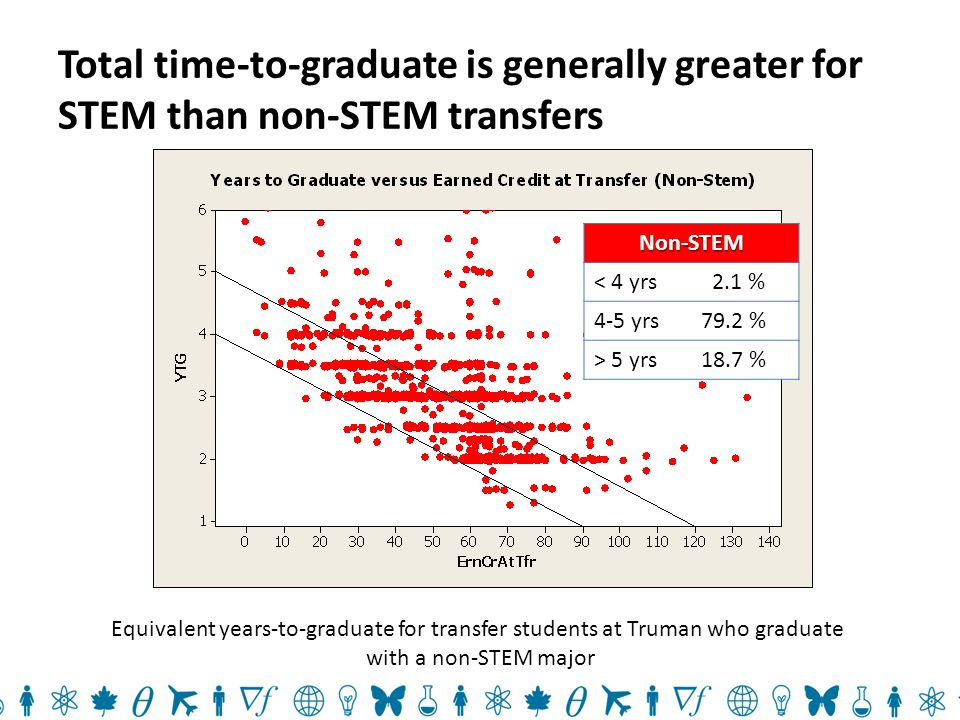 Total time-to-graduate is generally greater for STEM than non-STEM transfers Equivalent years-to-graduate for transfer students at Truman who graduate with a non-STEM majorNon-STEM < 4 yrs 2.1 % 4-5 yrs79.2 % > 5 yrs18.7 %