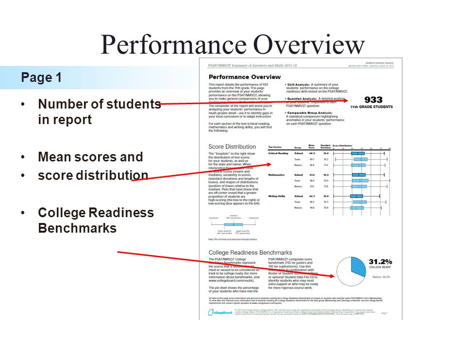 Number of students in report Mean scores and score distribution College Readiness Benchmarks Performance Overview Page 1