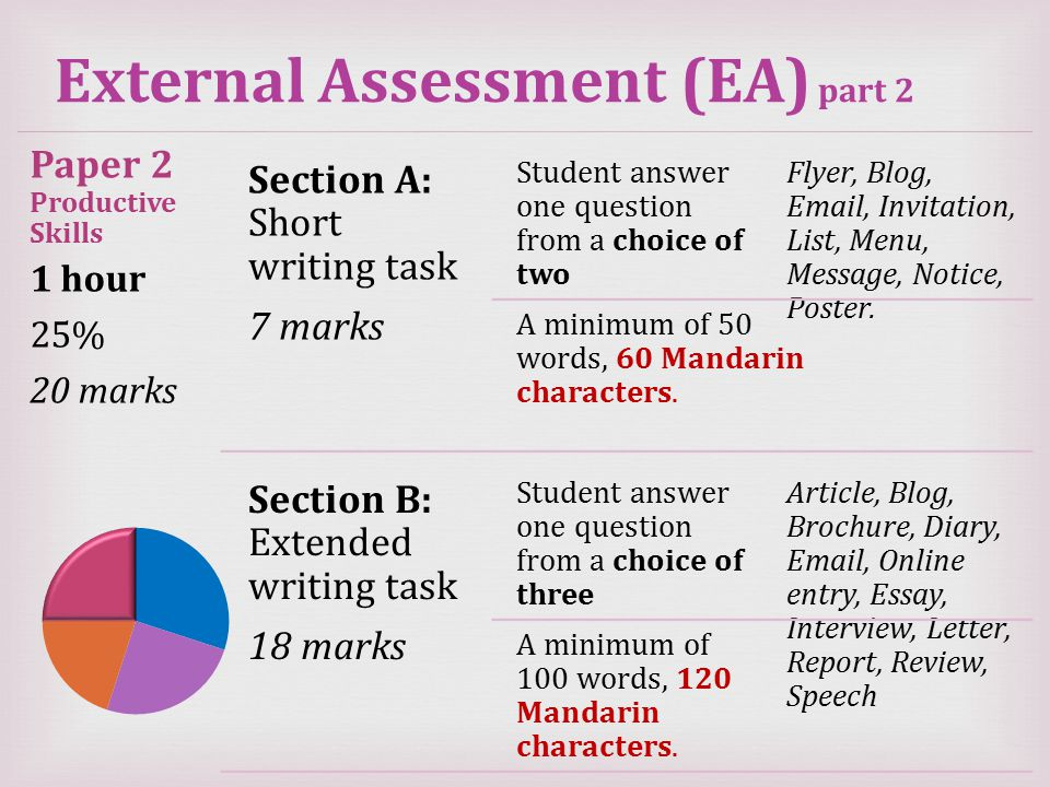 External Assessment (EA) part 2 Paper 2 Productive Skills 1 hour 25% 20 marks Section A: Short writing task 7 marks Student answer one question from a choice of two Flyer, Blog, Email, Invitation, List, Menu, Message, Notice, Poster.