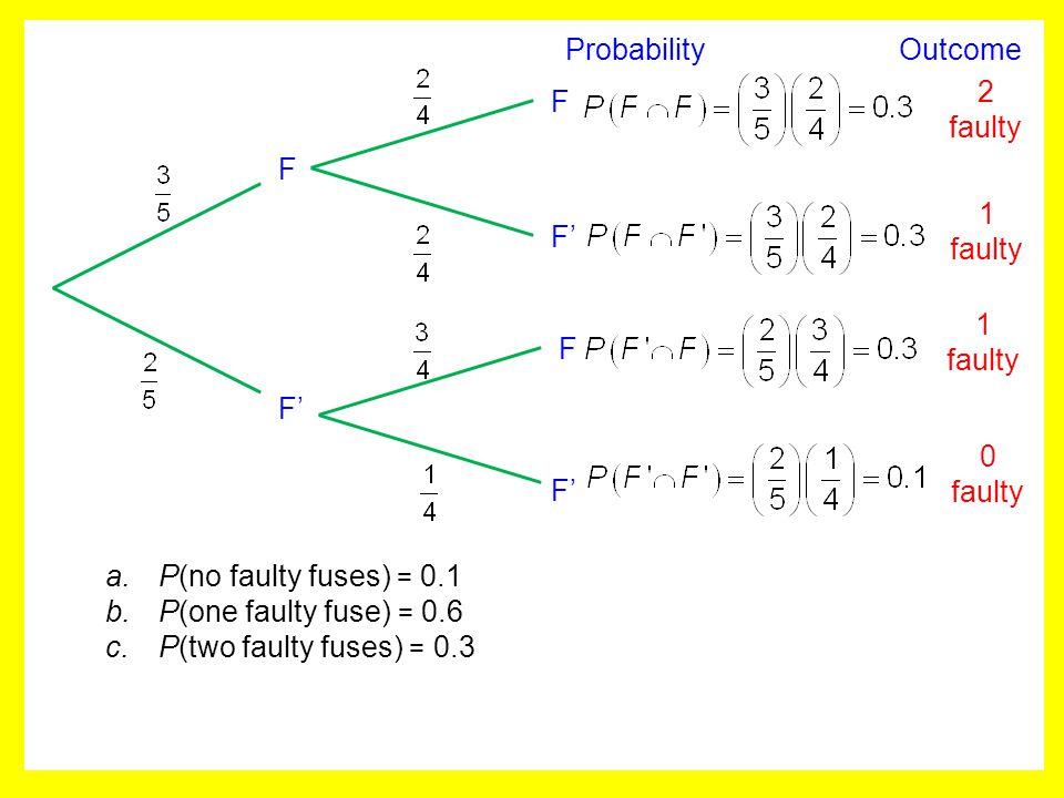 F F F F' 2 faulty 1 faulty 0 faulty a.P(no faulty fuses) = 0.1 b.P(one faulty fuse) = 0.6 c.P(two faulty fuses) = 0.3 Probability Outcome