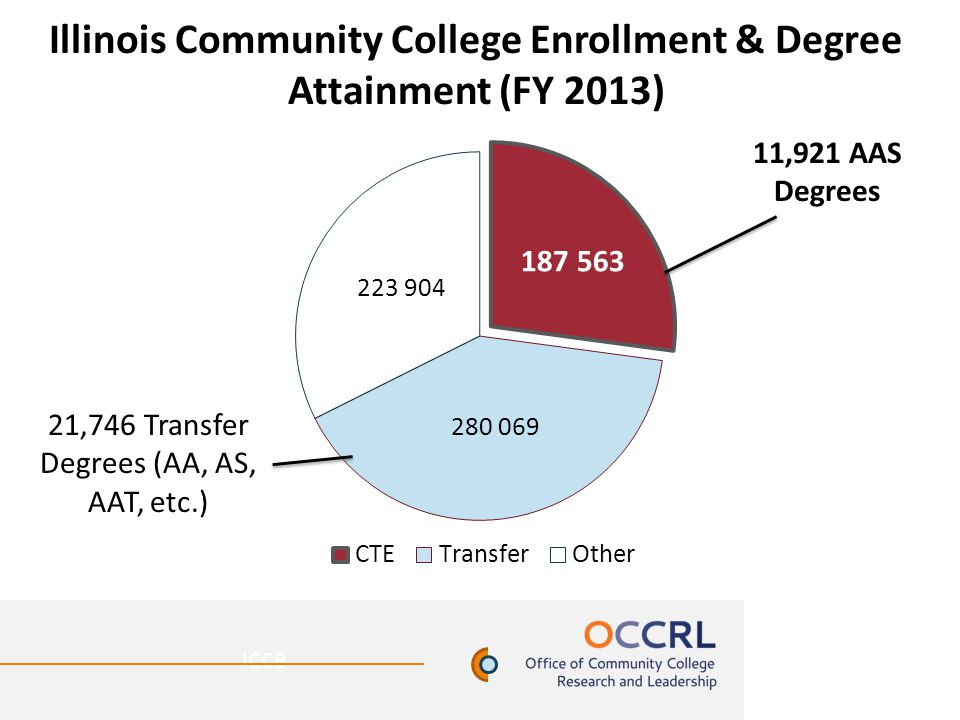 Illinois Community College Enrollment & Degree Attainment (FY 2013) ICCB 11,921 AAS Degrees 21,746 Transfer Degrees (AA, AS, AAT, etc.)