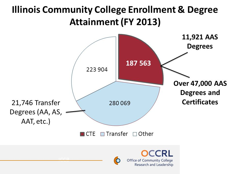 Illinois Community College Enrollment & Degree Attainment (FY 2013) ICCB 11,921 AAS Degrees 21,746 Transfer Degrees (AA, AS, AAT, etc.) Over 47,000 AA