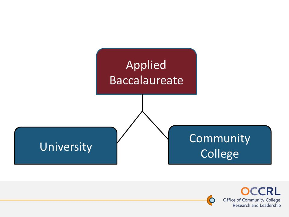 Community College University Applied Baccalaureate