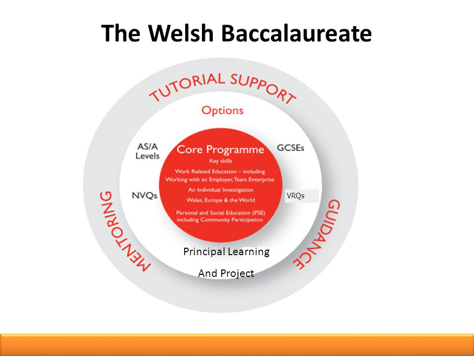 VRQs Principal Learning And Project The Welsh Baccalaureate