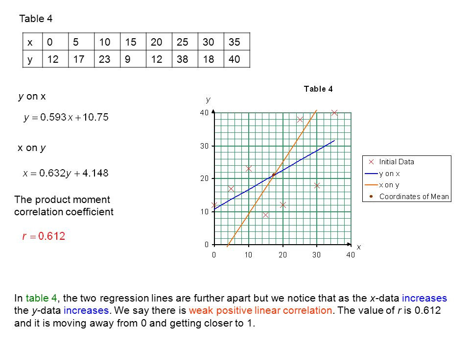 Table 4 y on x x on y The product moment correlation coefficient x05101520253035 y121723912381840 In table 4, the two regression lines are further apa