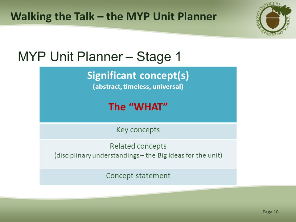 Walking the Talk – the MYP Unit Planner MYP Unit Planner – Stage 1 Page 10 Significant concept(s) (abstract, timeless, universal) The WHAT Key concepts Related concepts (disciplinary understandings – the Big Ideas for the unit) Concept statement