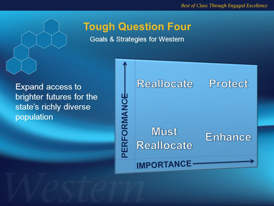 Goals & Strategies for Western Tough Question Four IMPORTANCE PERFORMANCE Expand access to brighter futures for the state's richly diverse population