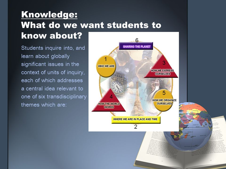 Knowledge: What do we want students to know about? Students inquire into, and learn about globally significant issues in the context of units of inqui