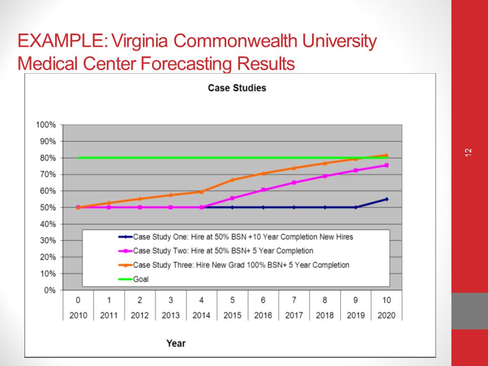 EXAMPLE: Virginia Commonwealth University Medical Center Forecasting Results 12
