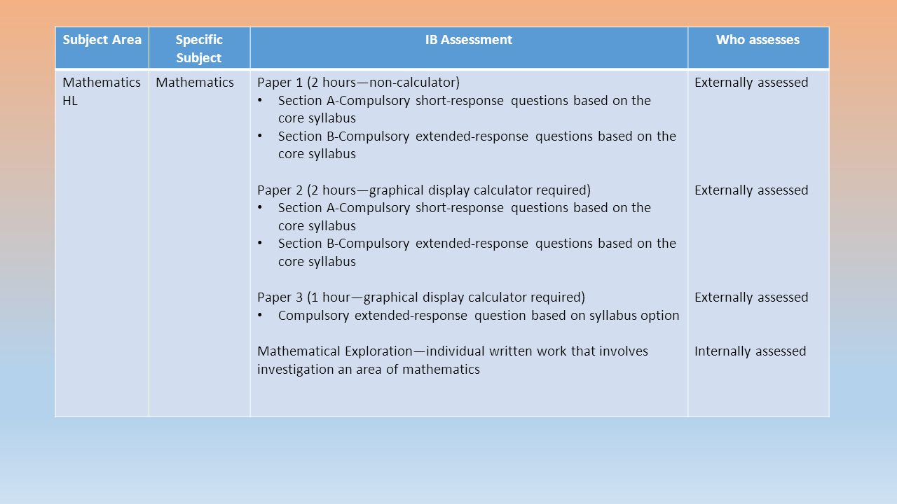 Subject AreaSpecific Subject IB AssessmentWho assesses Mathematics HL MathematicsPaper 1 (2 hours—non-calculator) Section A-Compulsory short-response questions based on the core syllabus Section B-Compulsory extended-response questions based on the core syllabus Paper 2 (2 hours—graphical display calculator required) Section A-Compulsory short-response questions based on the core syllabus Section B-Compulsory extended-response questions based on the core syllabus Paper 3 (1 hour—graphical display calculator required) Compulsory extended-response question based on syllabus option Mathematical Exploration—individual written work that involves investigation an area of mathematics Externally assessed Internally assessed