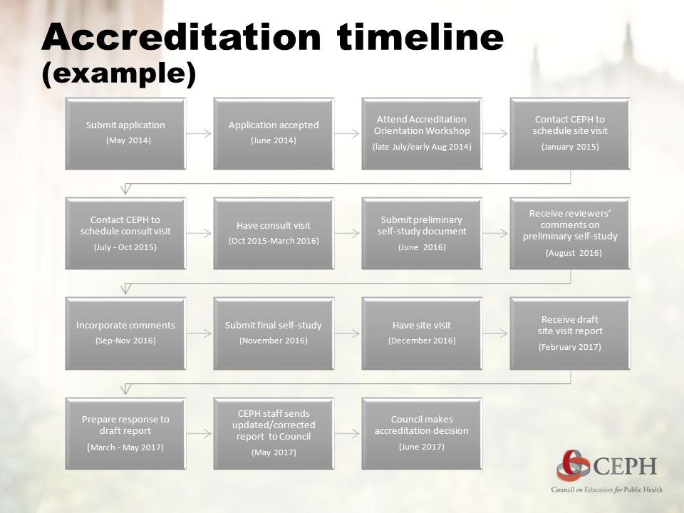 Accreditation timeline (example) Submit application (May 2014) Application accepted (June 2014) Attend Accreditation Orientation Workshop (late July/e