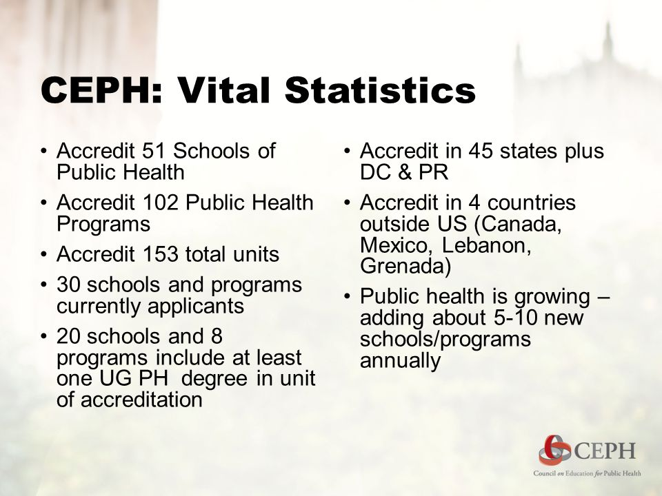 CEPH: Vital Statistics Accredit 51 Schools of Public Health Accredit 102 Public Health Programs Accredit 153 total units 30 schools and programs currently applicants 20 schools and 8 programs include at least one UG PH degree in unit of accreditation Accredit in 45 states plus DC & PR Accredit in 4 countries outside US (Canada, Mexico, Lebanon, Grenada) Public health is growing – adding about 5-10 new schools/programs annually