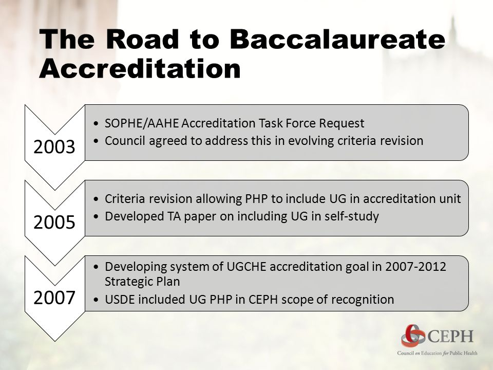 The Road to Baccalaureate Accreditation 2003 SOPHE/AAHE Accreditation Task Force Request Council agreed to address this in evolving criteria revision 2005 Criteria revision allowing PHP to include UG in accreditation unit Developed TA paper on including UG in self-study 2007 Developing system of UGCHE accreditation goal in 2007-2012 Strategic Plan USDE included UG PHP in CEPH scope of recognition