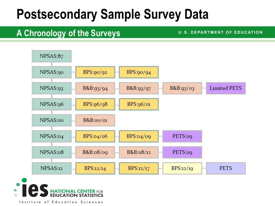 Postsecondary Sample Survey Data A Chronology of the Surveys NPSAS:87 NPSAS:90 NPSAS:93 NPSAS:96 NPSAS:00 NPSAS:04 NPSAS:08 NPSAS:12 BPS:90/92BPS:90/94 BPS:96/98BPS:96/01 BPS:04/06BPS:04/09 BPS:12/14BPS:12/17 B&B:93/94B&B:93/97 B&B:00/01 B&B:08/12B&B:08/09 B&B:93/03 PETS:09 BPS:12/19PETS Limited PETS
