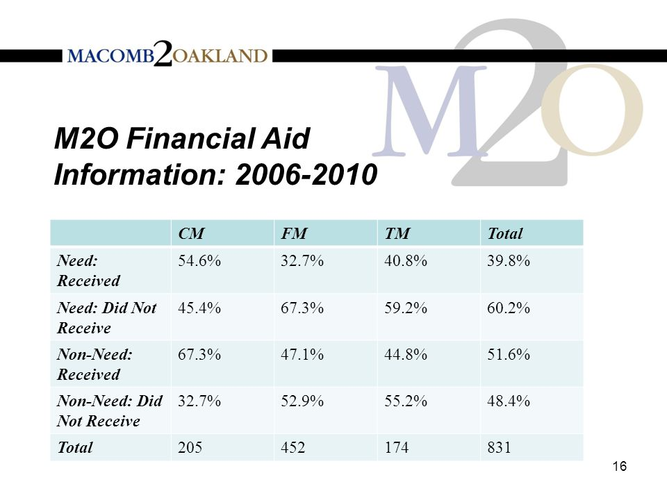M2O Financial Aid Information: 2006-2010 CMFMTMTotal Need: Received 54.6%32.7%40.8%39.8% Need: Did Not Receive 45.4%67.3%59.2%60.2% Non-Need: Received 67.3%47.1%44.8%51.6% Non-Need: Did Not Receive 32.7%52.9%55.2%48.4% Total205452174831 16