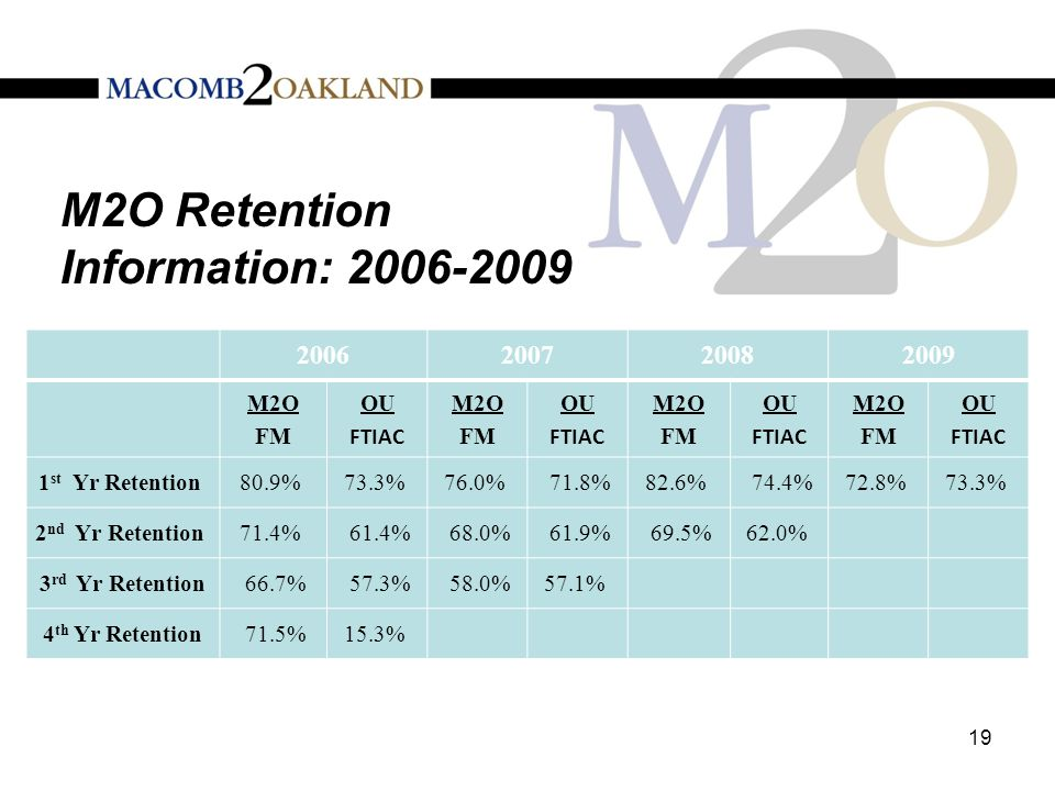 M2O Retention Information: 2006-2009 19 2006200720082009 M2O FM OU FTIAC M2O FM OU FTIAC M2O FM OU FTIAC M2O FM OU FTIAC 1 st Yr Retention 80.9% 73.3% 76.0% 71.8%82.6% 74.4%72.8% 73.3% 2 nd Yr Retention 71.4% 61.4% 68.0% 61.9% 69.5%62.0% 3 rd Yr Retention 66.7% 57.3% 58.0%57.1% 4 th Yr Retention 71.5%15.3%