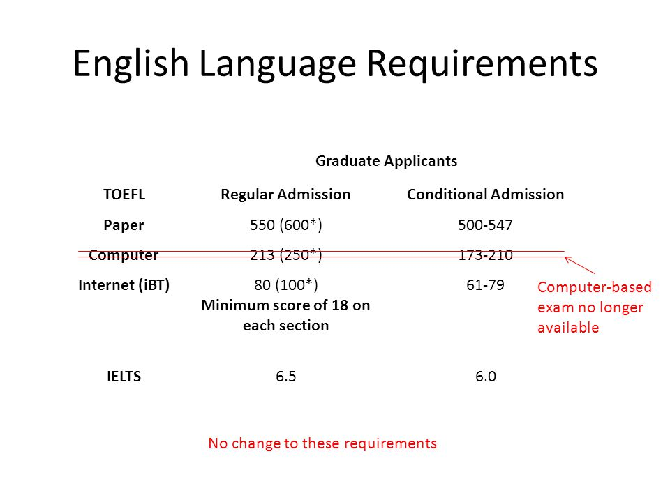 English Language Requirements Graduate Applicants TOEFLRegular AdmissionConditional Admission Paper550 (600*)500-547 Computer213 (250*)173-210 Internet (iBT)80 (100*) Minimum score of 18 on each section 61-79 IELTS6.56.0 No change to these requirements Computer-based exam no longer available