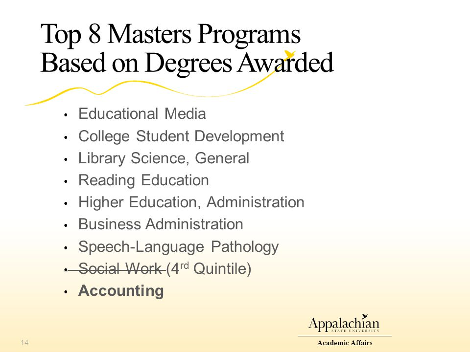 Top 8 Masters Programs Based on Degrees Awarded Educational Media College Student Development Library Science, General Reading Education Higher Education, Administration Business Administration Speech-Language Pathology Social Work (4 rd Quintile) Accounting Academic Affairs14